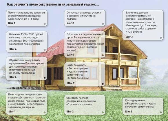 С чего начать оформление земельного участка под строительство