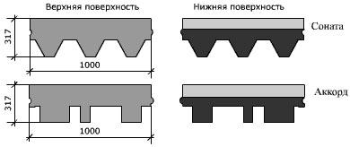 структура Шинглас